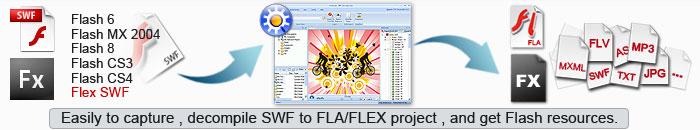 Swf to mxml decompiler online dating
